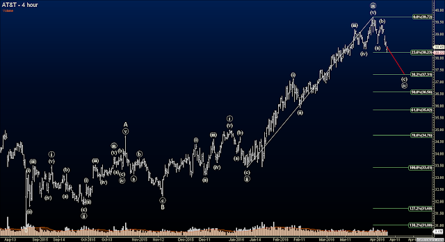 Elliott Wave Options Signals - AT&T