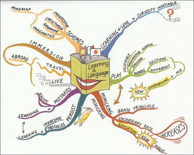 رسم الخرائط الذهنية