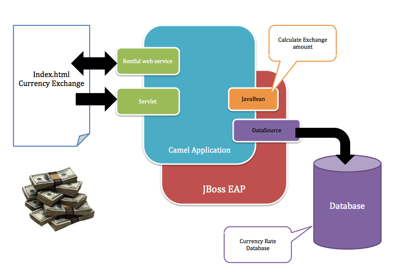 Red Hat JBoss Fuse - Integrating Database, Java Bean and Restful