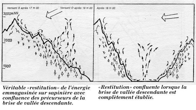 Schémas sur la restitution en montagne.