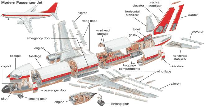 كيف-تطير-الطائرة-في-الجو