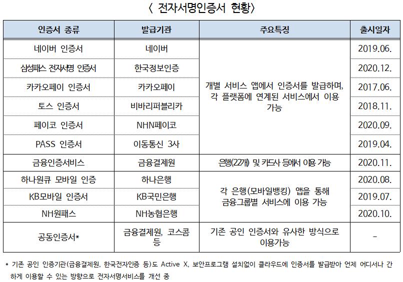 과기부, 인증사업자 평가기관 신규선정 민간 전자서명 도입 본격화