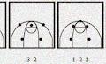 Pola Penyerangan Dalam Permainan Bola Basket