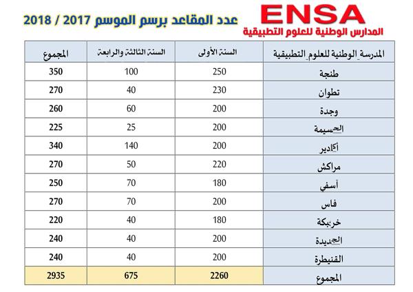 عدد المقاعد بالمدارس الوطنية للعلوم التطبيقية ENSA 2018/2017