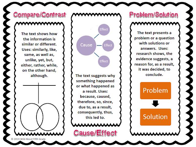 http://www.teacherspayteachers.com/Product/Informational-Summarizing-Resource-Pack-584431