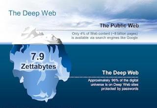 deep web detayları