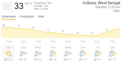 कोलकाता में कल मौसम कैसा रहेगा?