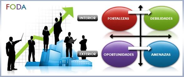 La matriz FODA -herramienta empresarial.
