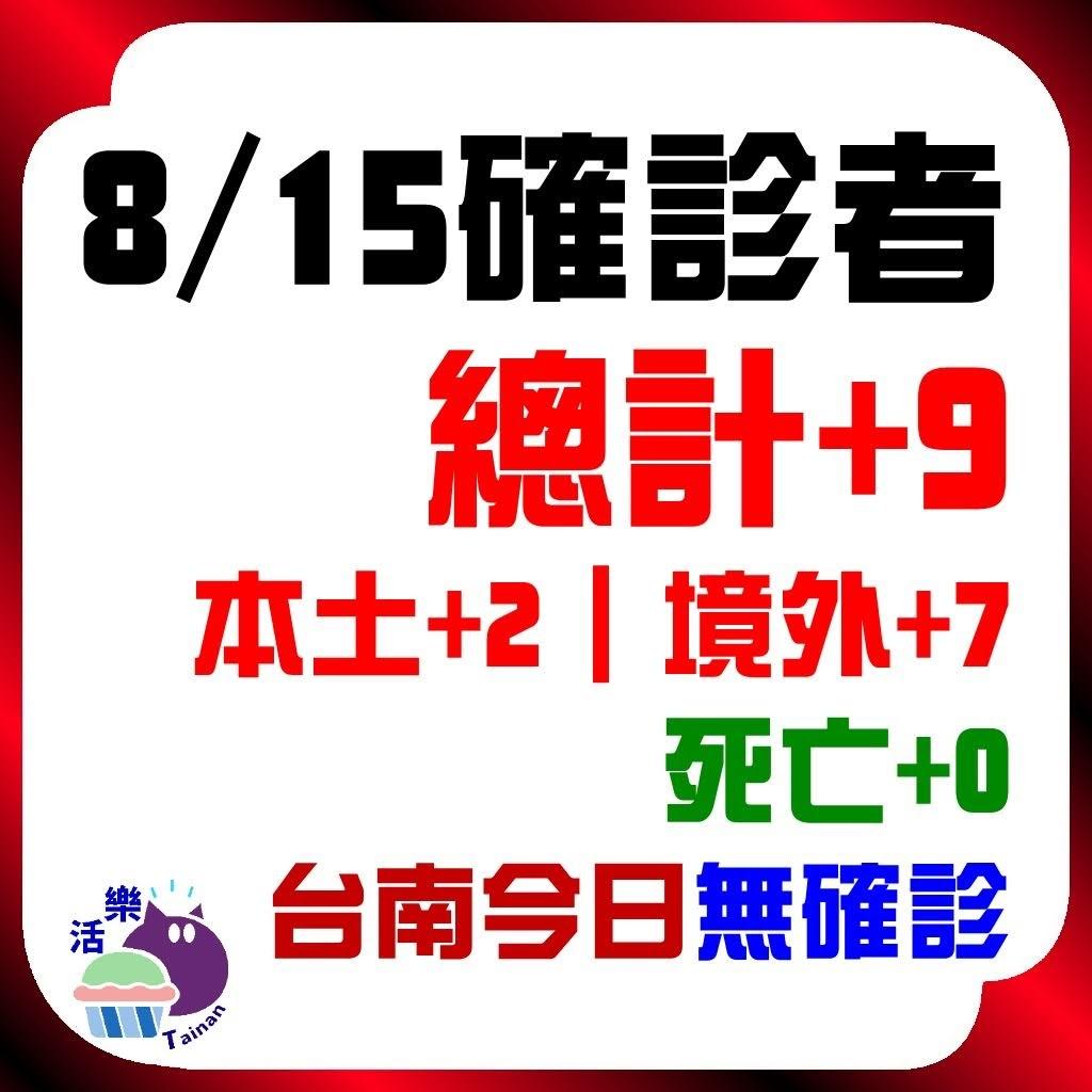 CDC公告,今日(8/15)確診:9。本土+2、境外+7、死亡+0。台南今日無確診(+0)(連49天)。