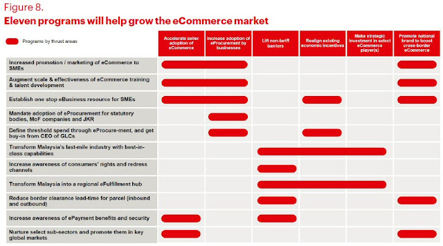 11 programs will help grow the eCommerce market
