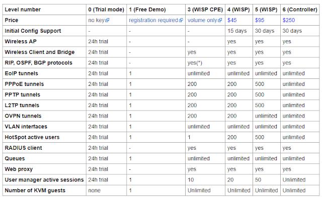 Sejarah Lengkap Mikrotik dan Jenis - Jenis Mikrotik