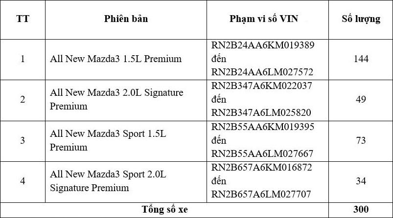 Danh sách xe Mazda3 phiên bản Premium bị lỗi hệ thống hỗ trợ phanh SBS