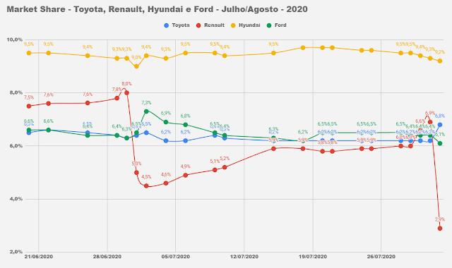 Os carros mais vendidos do Brasil no 1º dia útil de agosto