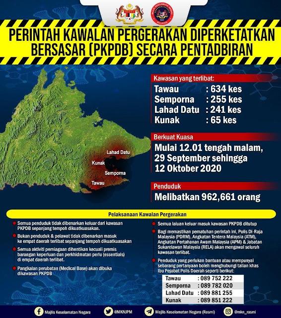 PKPDB di 4 daerah di Sabah bermula 29 September
