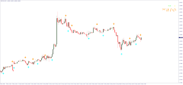 Forex Space Indicator