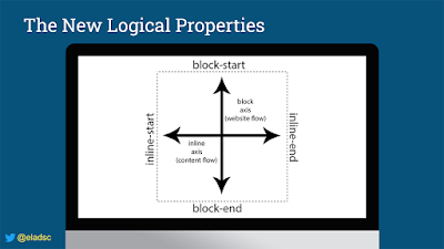 Slide illustrating the new logical properties. Block axis or website flow shown vertically, with block-start at the top and block-end at the bottom. Inline axis or content flow shown horizontally, with inline-start on the left and inline-end on the right.