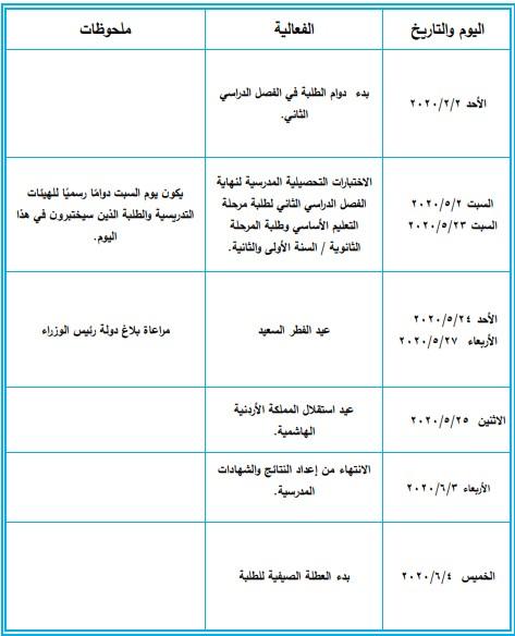 الاردن التقويم الدراسي للفصل الدراسي الثاني 2020