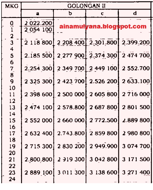 Daftar Gaji PNS Golongan II