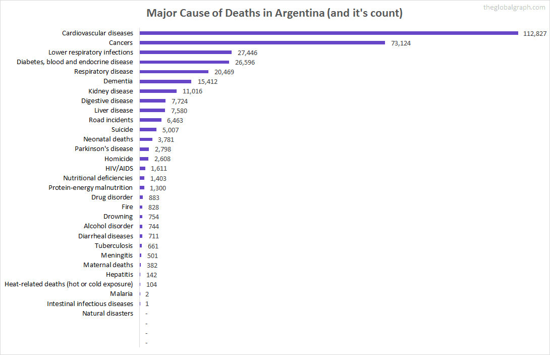 Major Cause of Deaths in Argentina (and it's count)