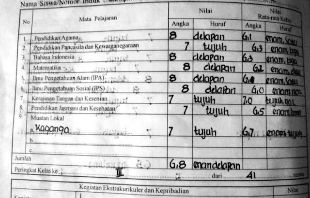 Ilustrasi rapor K-94. Dok. Ozyalandika.com