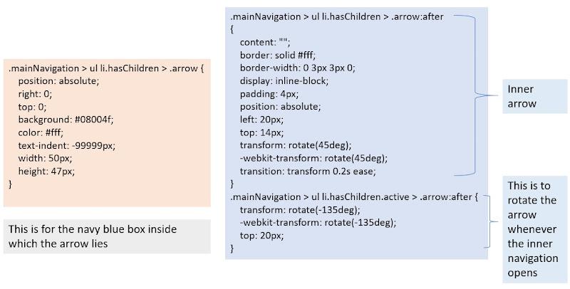 CSS Code for the Mobile Menu Arrow