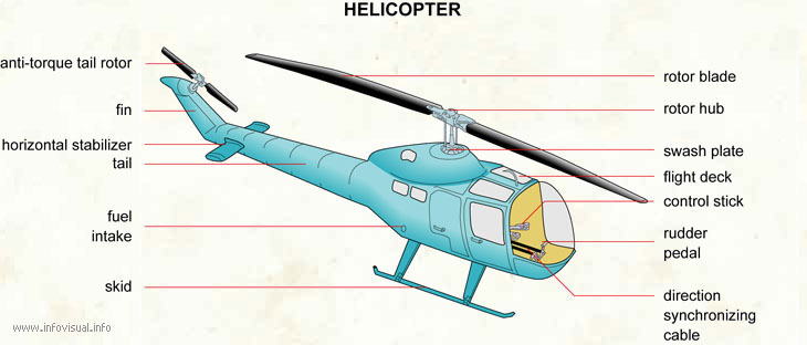 uts english 5  airplanes u0026 39   u0026 helicopters u0026 39  parts names