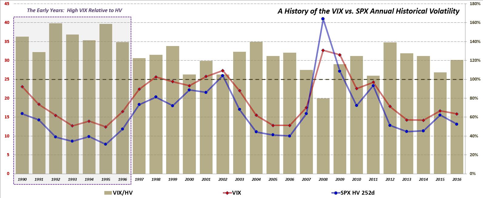 Vix Spx Trading Strategies Reversal Pattern Indicator System