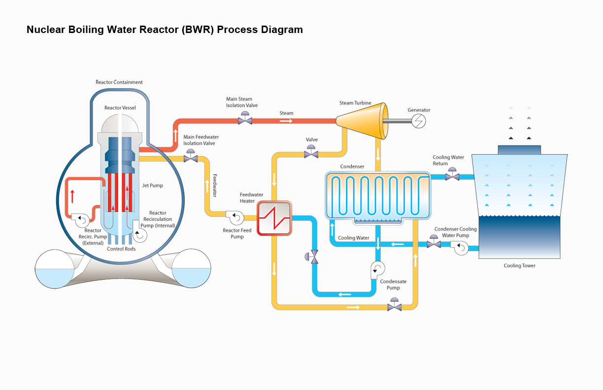 thermal power plant diagram power plant diagram boiling water reactor