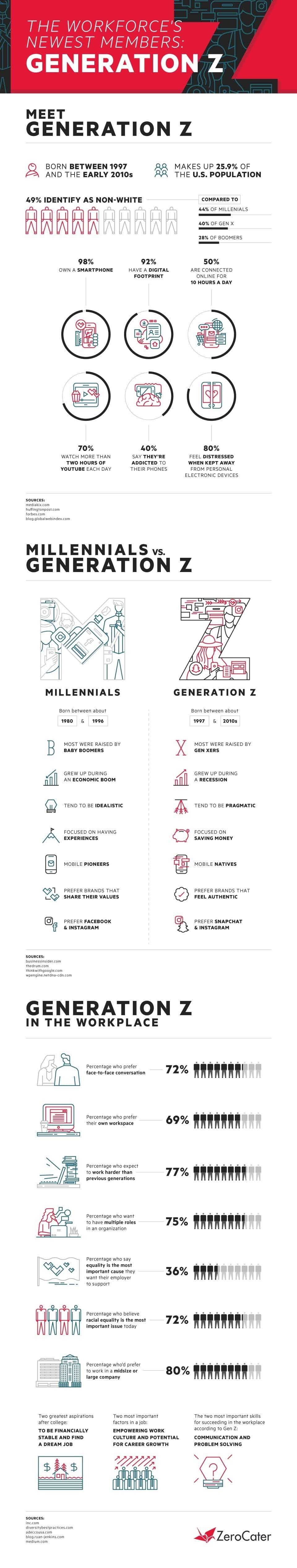 Millennials VS Generation Z: Differences In Lifestyle, Preferences, More - infographic