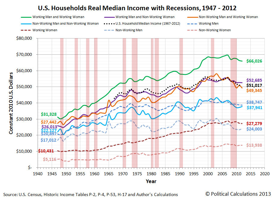 U.S. Households Real Median Income with Recessions, 1947-2012
