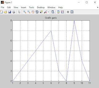 Cara Membuat Grafik Garis, Batang dan Simbol di MATLAB