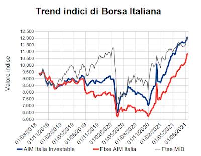 Trend indici di Borsa Italiana al 20 agosto 2021