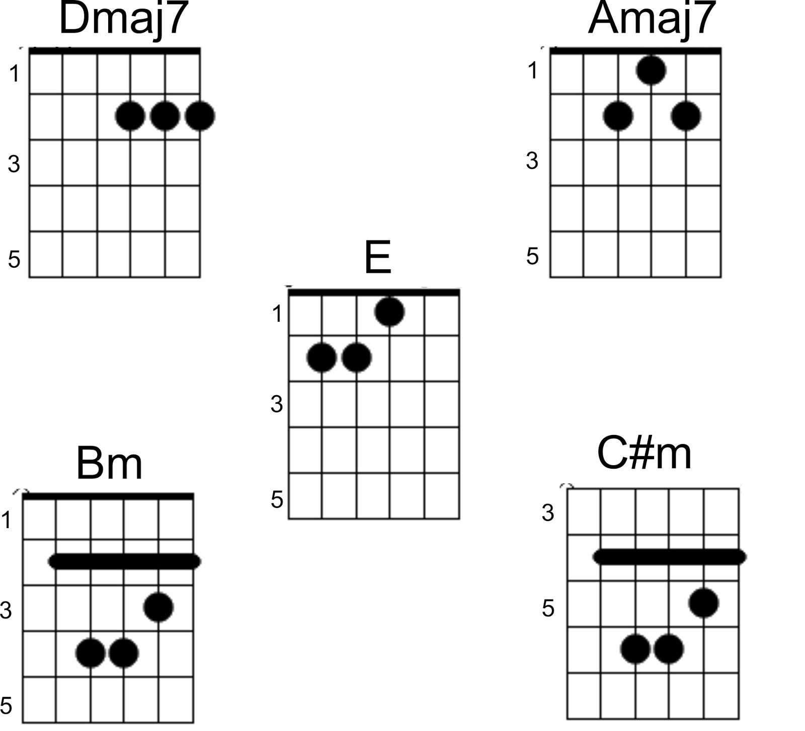 Cord Gitar Dasar: Chord Gitar C Kunci Gitar Kau Adalah Isyana Sarasvati Serba