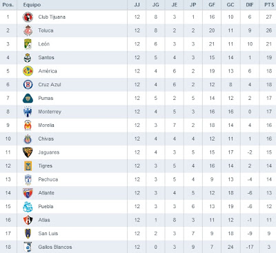 Tabla general Jornada 12 Liga MX