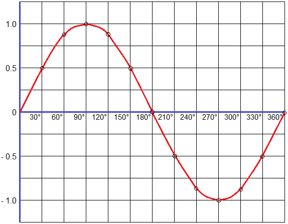 Graph of Sine Function (sine graph)