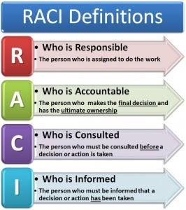 Elastic sky labs horizon view raci document for Raci analysis template