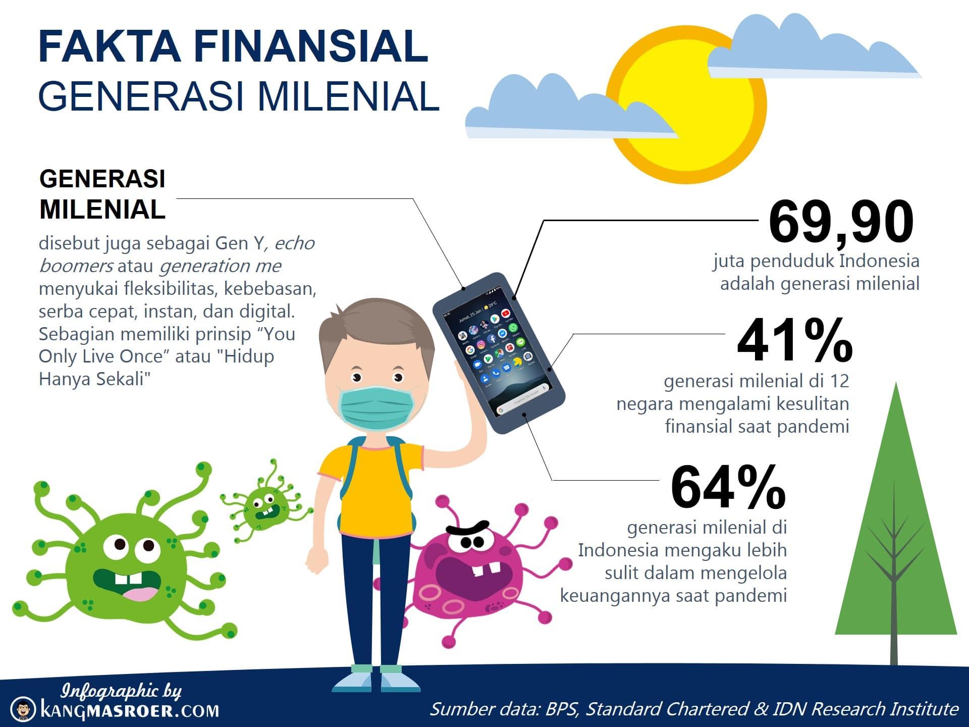 Fakta Finansial Generasi Milenial