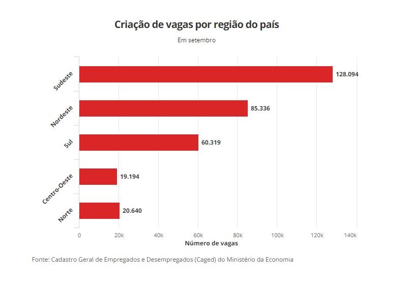 Empleo en Brasil por region