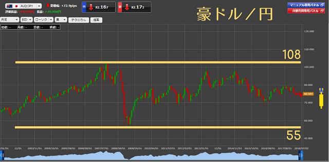 豪ドル円の過去16年のレンジ