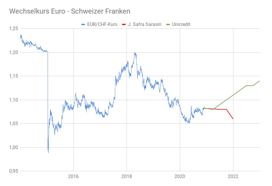 Devisendiagramm EUR/CHF-Kurs 2014-2020 mit Prognosen bis 2022