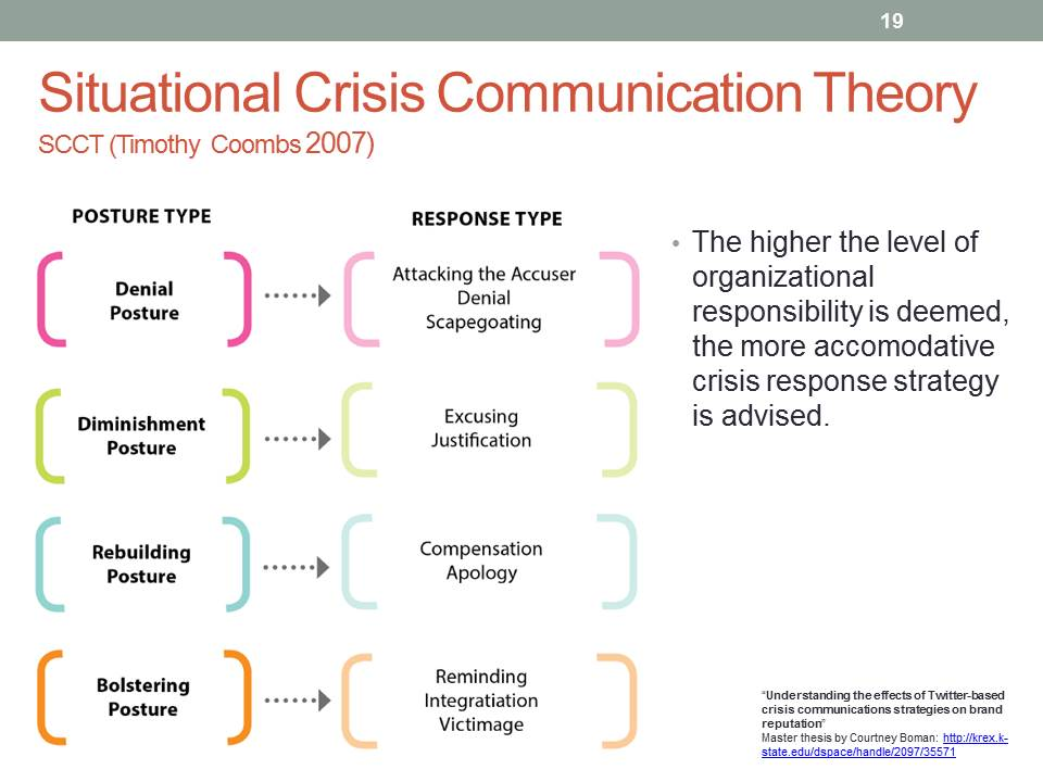 Situational Crisis Communication Theory Thesis Statement Zvrscf Selela Info