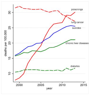 Muertes por suicidio sobredosis cirrosis en USA 2000-2016