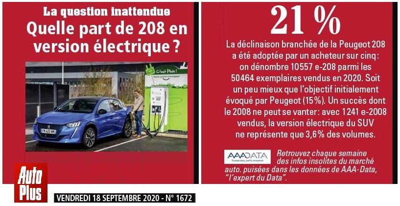 2019 - [Peugeot] 2008 II [P24] - Page 40 0.2