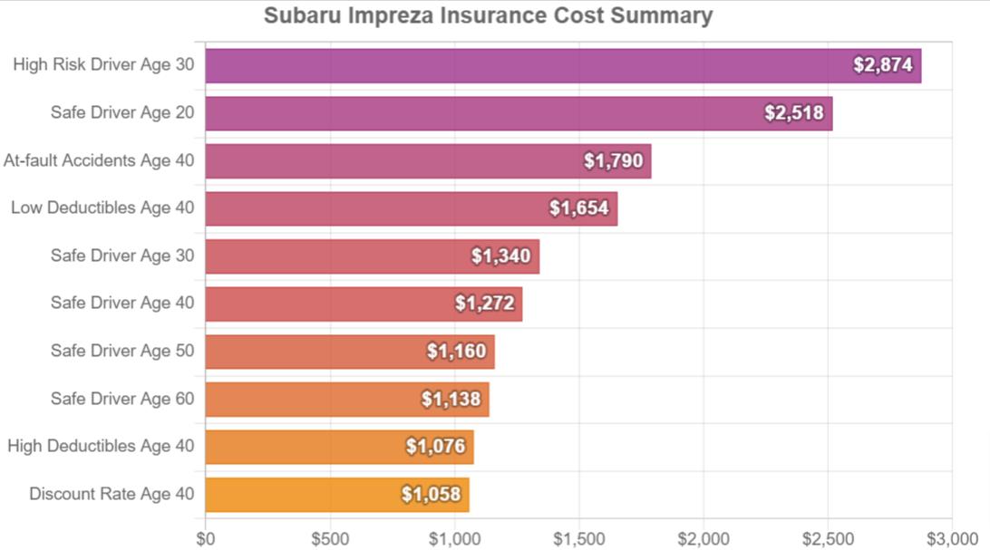 Subaru Impreza Insurance Cost