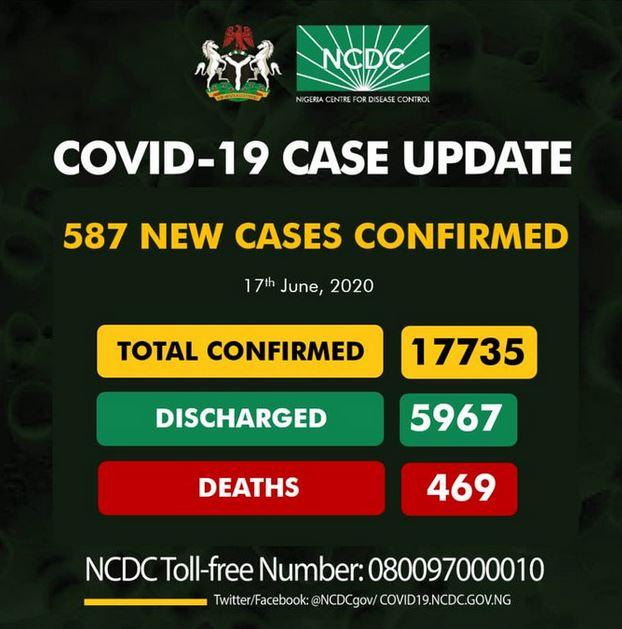 587 New Cases Of Coronavirus Recorded In Nigeria #Arewapublisize