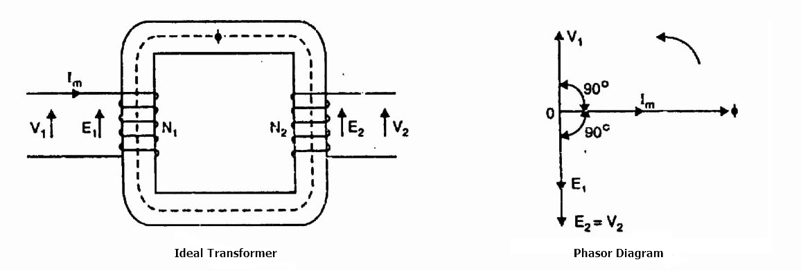 Ideal transformer and practical transformer studyelectrical in fact practical transformers have properties that approach very close to an ideal transformer ccuart Image collections
