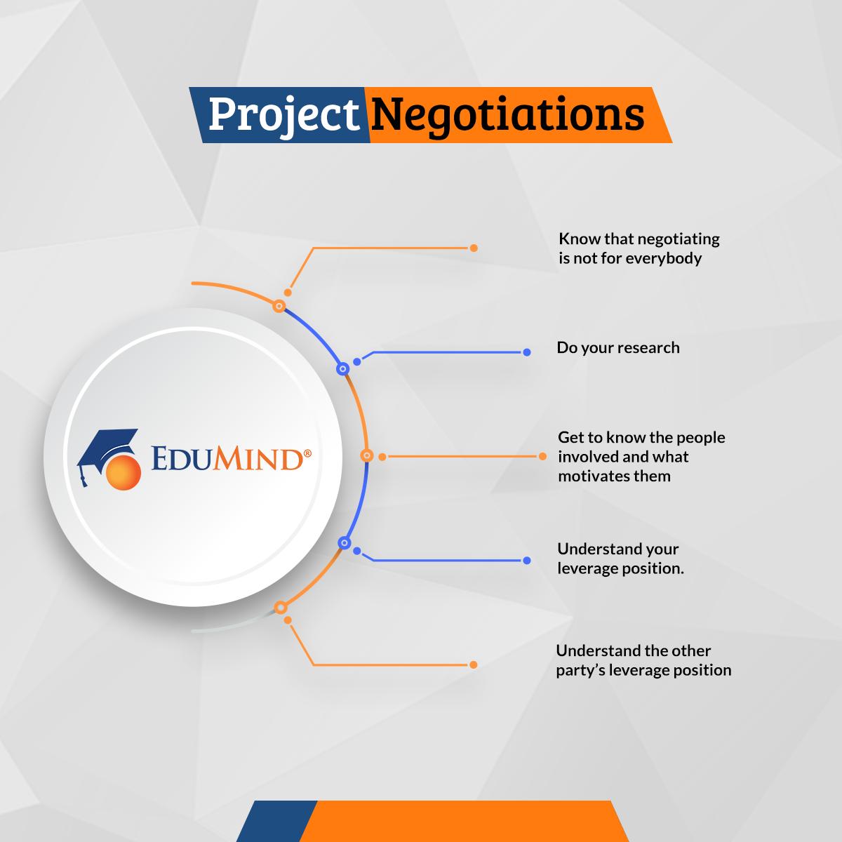 Project Negotiations