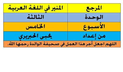 جذاذات  الوحدة الثالثة المنير في اللغة العربية المستوى الرابع ابتدائي المنهاج الجديد