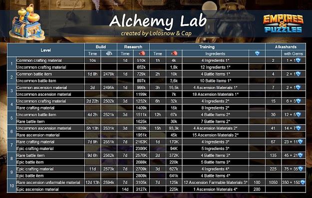 Alchemy lab transmutation recipes and upgrade levels chart