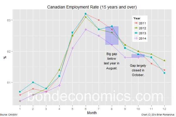 Chart: Seasonal Analysis Of The Canadian Employment Rate